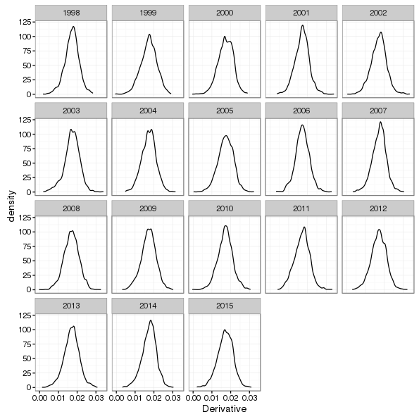 Kernel density estimates of the first derivative of posterior simulations from the fitted trend model for selected years