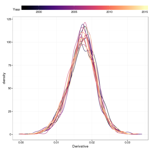 Kernel density estimates of the first derivative of posterior simulations from the fitted trend model for selected years. The colour of each density estimate differentiates individual years