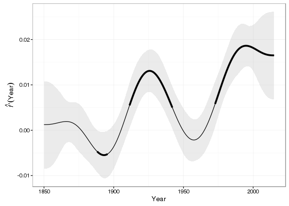 First derivative of the fitted trend plus 95% simultaneous confidence interval
