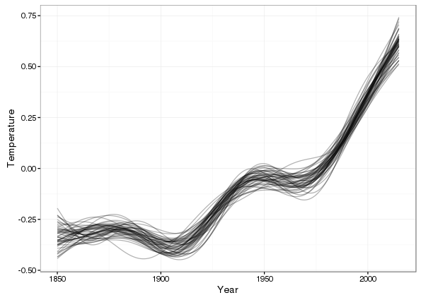 50 random simulated trends drawn from the posterior distribution of the fitted model
