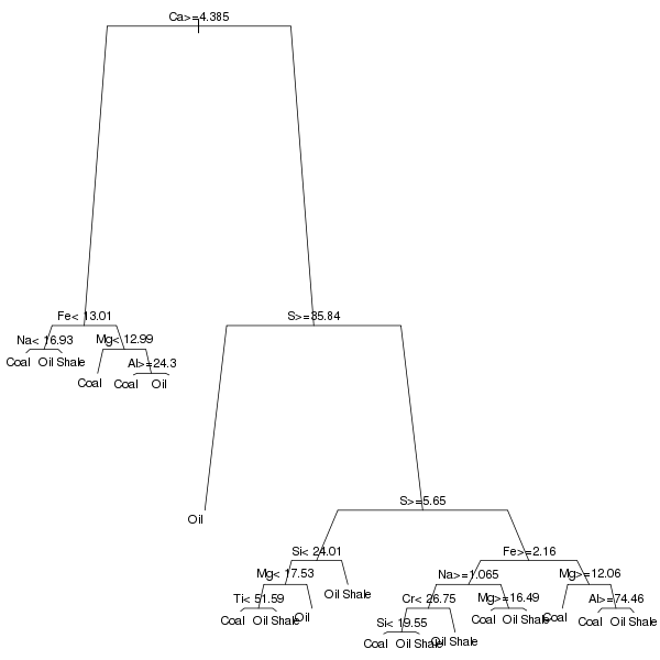 Classification tree fitted to the SCP chemical data in DPER Chapter 9