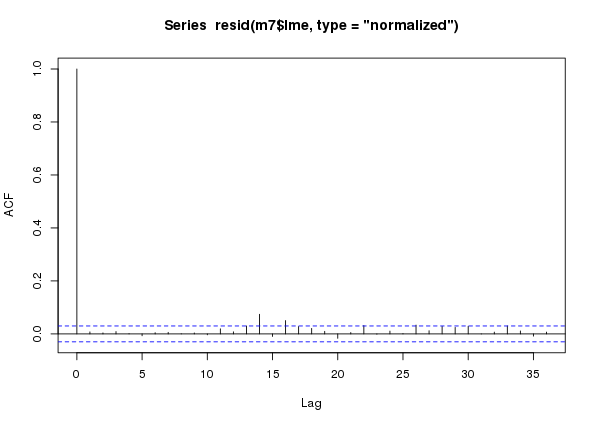 ACF for model m7 an additive model with an AR(7) process in the residuals fitted to the CET time series