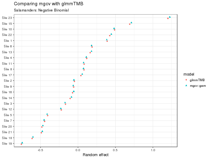 Fitting count and zero-inflated count GLMMs with mgcv