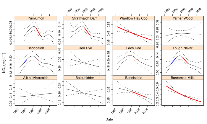 Time series plots in R