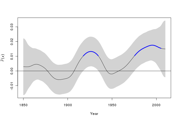 First derivatives of the additive model with AR(1) errors. A 99% point-wise confidence interval is shown. Periods where zero is not included in the confidence interval are periods of significant change are coloured red (decreasing) and blue (increasing)