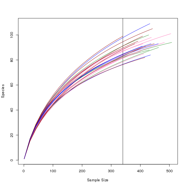 An attempt at rarefaction curves output with custom colours per groups of curves.