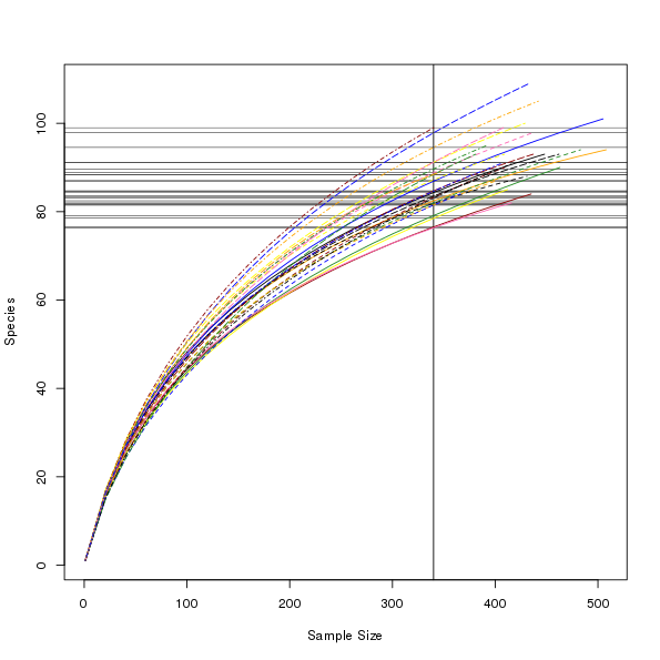 Drawing rarefaction curves with custom colours
