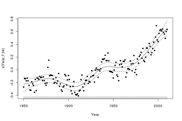 Fitted thin-plate spline with AR(1) residuals and approximate 95% point-wise confidence interval