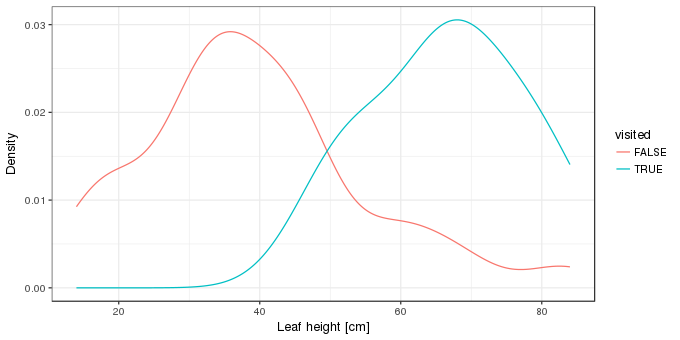 Kernel density estimates of the distribution of heights of leaves visited or not by wasps.