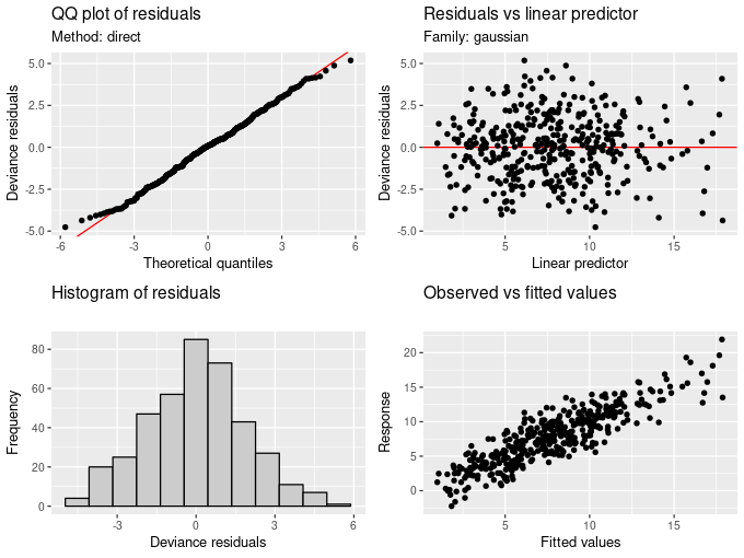 The result of appraise(mod) is an array of four diagnostics plots, including a Q-Q plot (top left) and histogram (bottom left) of model residuals, a plot of residuals vs the linear predictor (top right), and a plot of observed vs fitted values.