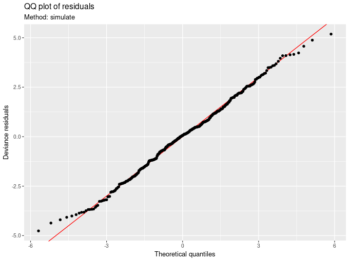 The result of qq_plot(mod, method = 'simulate', fig.width = 6, fig.height = 4) is a Q-Q plot of residuals, where the reference quantiles are derived by simulating data from the fitted model.