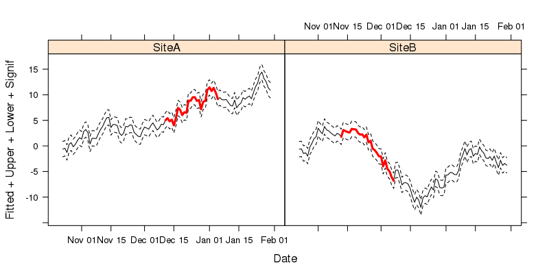 Figure 2: lattice version of our time series plot
