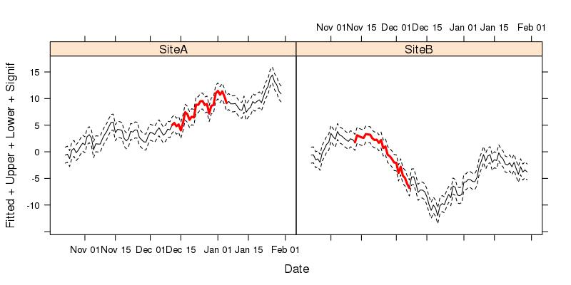 Figure 2: lattice version of our time series plot