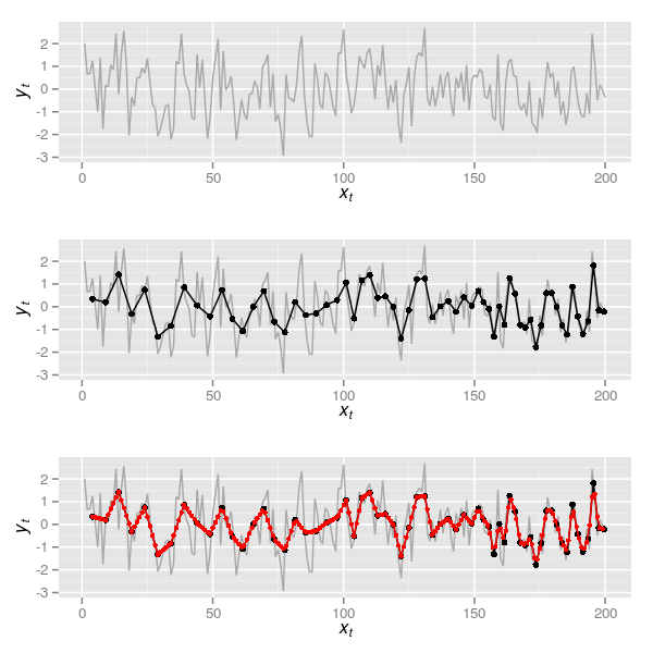 Figure 5: 200 observations from a realisation of an AR(1) (\( \rho \) = 0.4) (upper); series formed by aggregating over windows of samples where the window varies from 5 to 2 samples in approximately 50-sample intervals across the 200 observations (middle); time series of observations resulting from interpolating the series in the middle plot to a unit time step (lower)
