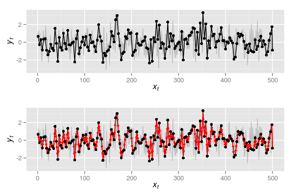 Figure 3: Sample of every-three observations from the original series in Figure 1 (upper) and the resulting interpolated series (lower)