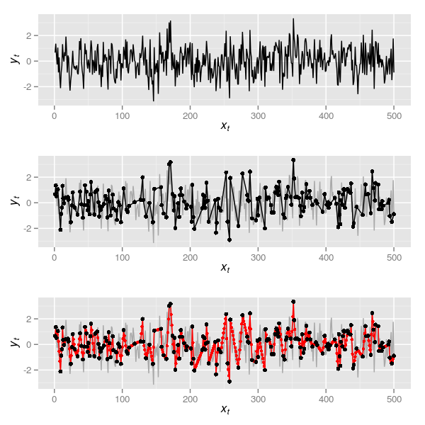 Figure 1: 500 observations from a realisation of an AR(1) (\( \rho \) = 0.2) process (upper). A random sample of 198 (plus first and last) observations from the simulated series (middle). Interpolated series formed from the random sample shown in the middle plot (bottom)