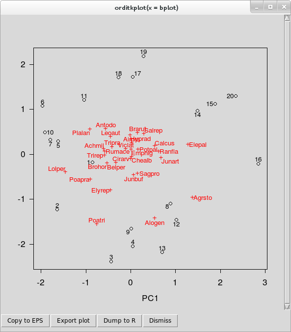 PCA biplot of the Dutch dune meadow data produced using orditkplot()