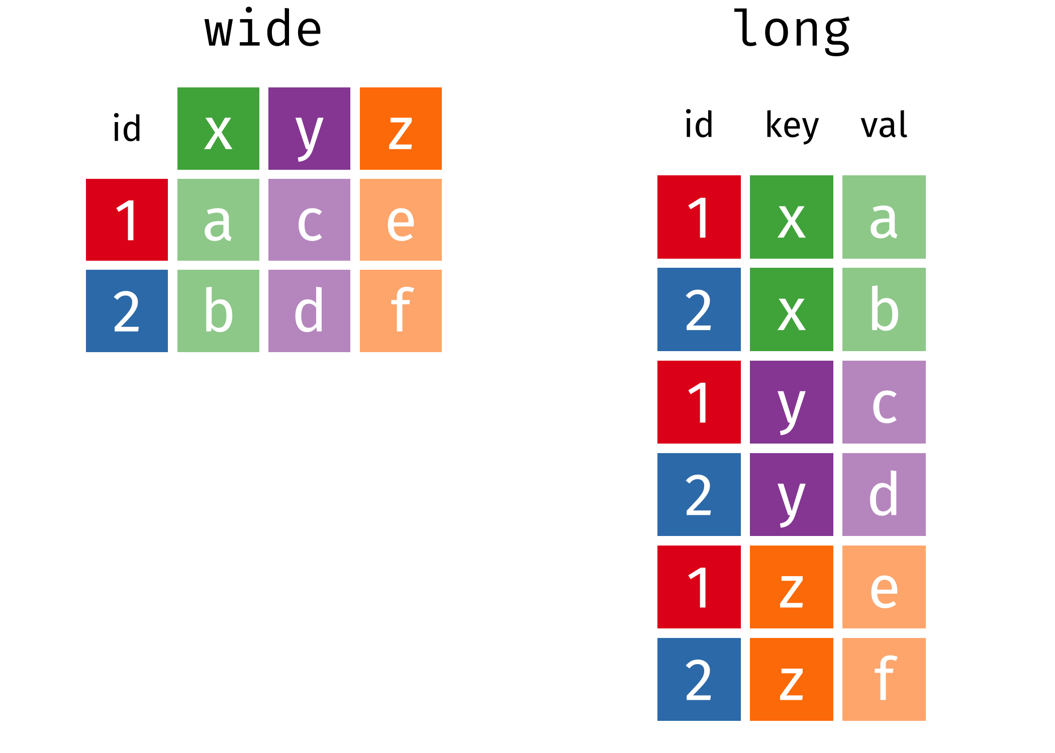 Examples of wide and long representations of the same data. Source: Garrick Aden-Buie's (@grrrck) Tidy Animated Verbs