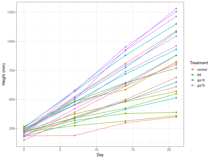 Plot of the plant growth data