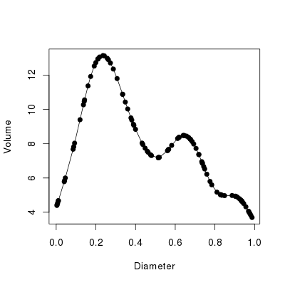 Example data used to illustrate shading areas under a curve