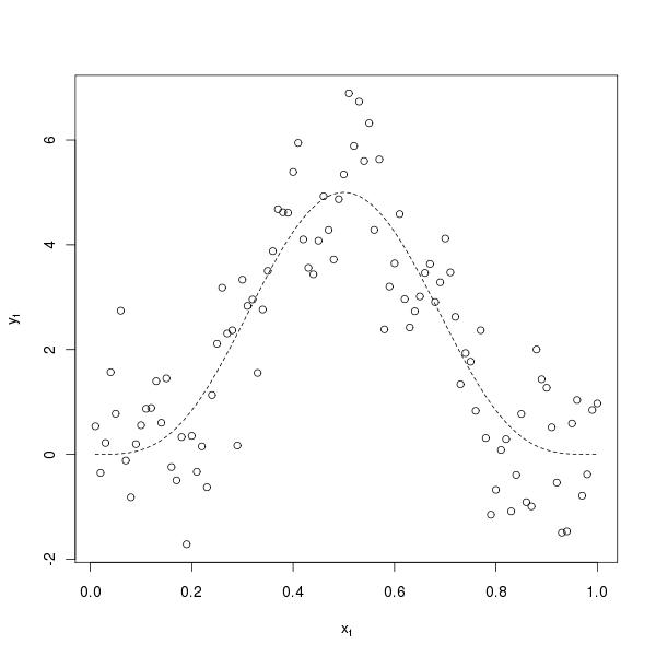 Random sample and true function as used by Kohn et al