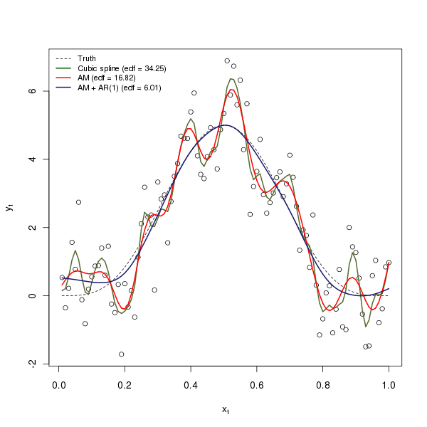 The three resulting model fits to the Kohn et al example data set. Both the cubic smoothing spline and the standard additive model over fit the data resulting in very complex fits using a large number of degrees of freedom. The AM with AR(1) errors accurately fits the underlying true function