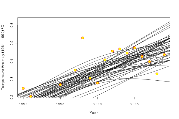 50 simulated trends from the fitted additive model for the period 1990–2010