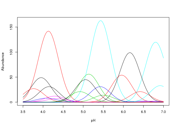 Figure 1: Gaussian species response curves along a hypothetical pH gradient