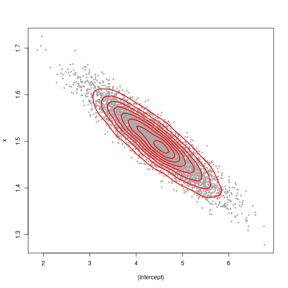 5000 random draws from the posterior distribution of the parameters of the fitted additive model. Contours are for a 2d kernel destiny estimate of the points.