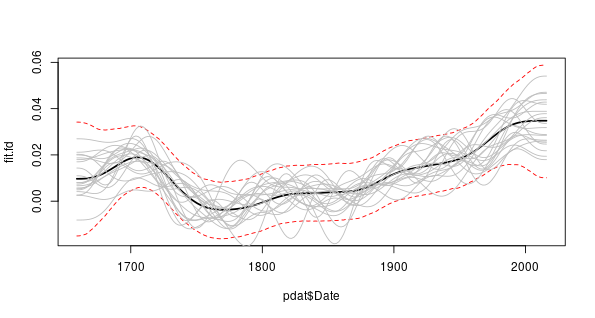 First derivative of the trend spline from the CET time series additive model. The red dashed lines enclose the 95% simultaneous point-wise confidence interval. Superimposed are the first derivatives of the splines for 20 randomly selected posterior simulations from the fitted spline.