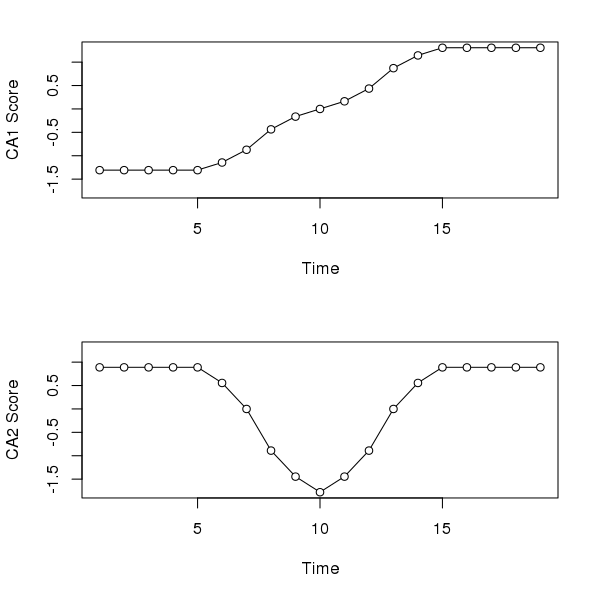 CA axis 1 and 2 scores for the three species data from Legendre and Legendre (2012) Table 9.7