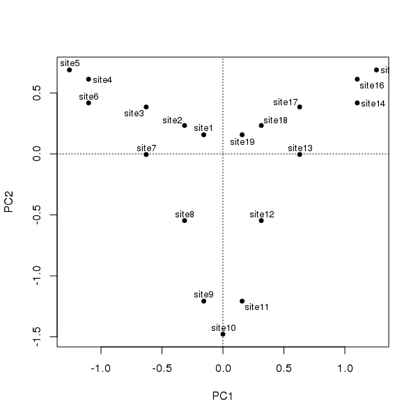PCA of the three species data from Legendre and Legendre (2012) Table 9.7