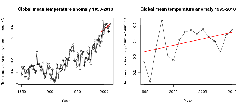 Observed temperature anomalies and 1995-2010 trend from the fitted GLS model with AR(2) residual correlation structure